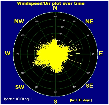 Wind and Direction